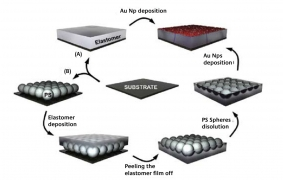 Optical Strain Detectors Based on Gold/Elastomer Nanoparticulated Films