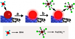 Highly active nanoreactors