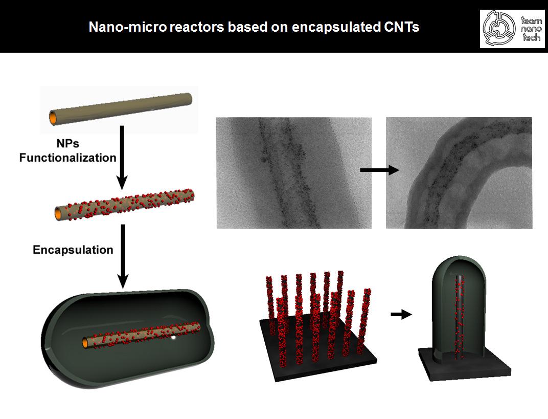 micro reactors