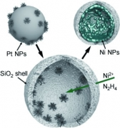 Highly Active Nanoreactors: Nanomaterial Encapsulation Based on Confined Catalysis