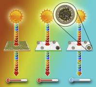 Hybrid plasmonic nanoresonators as efficient solar heat shields